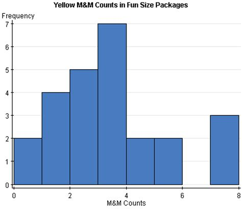 creatine jello m m count in size packages on statcrunch