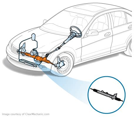 Rack And Pinion Replacement Cost by Rack And Pinion Replacement Cost Repairpal Estimate