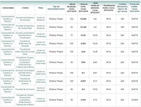 nota de corte para farmacia notas de corte de v 233 rtigo en ciencias de la salud diario