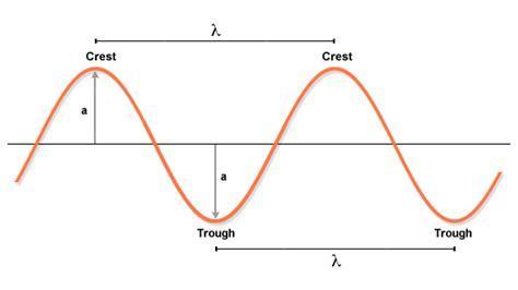 sound wave diagram bonus enrichment mrs deen palmer high school