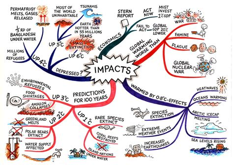 patterns in nature mind map 3 patterns in environmental quality and sustainability