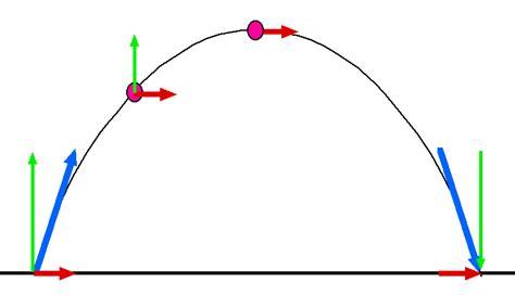 projectile motion diagram exsc 362 kinesiology biomechanics