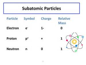 Is A Proton A Subatomic Particle Ppt Atoms Ions And Isotopes Powerpoint Presentation