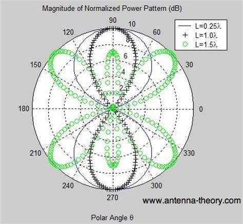radiation pattern antenna theory dipole antenna radiation pattern 171 design patterns