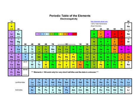 printable periodic table with electron configuration pdf printable periodic table of the elements electronegativity
