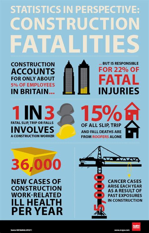 Building Contractors Near Me by Construction Statistics Rospa Workplace Safety Blog