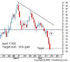 five chart patterns you need to know bullish and bearish candlestick patterns in poster 187 chart