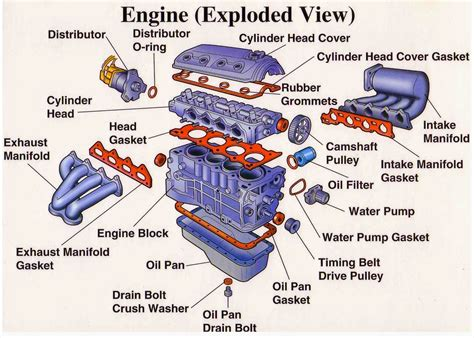 Engine Parts (Exploded View)   Electrical Engineering Blog