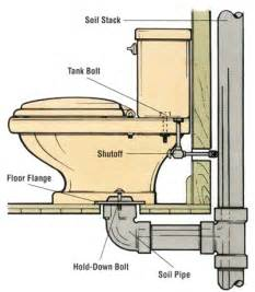 install plumbing replacing a toilet replacing a toilet howstuffworks