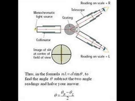 Measure Of Light measuring the wavelength of monochromatic light
