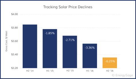 solar energy panel cost how solar panel cost efficiency changed time