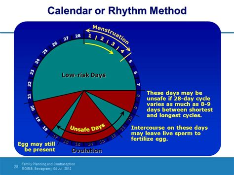 Calendar Rhythm Method Family Planning And Contraception Ppt