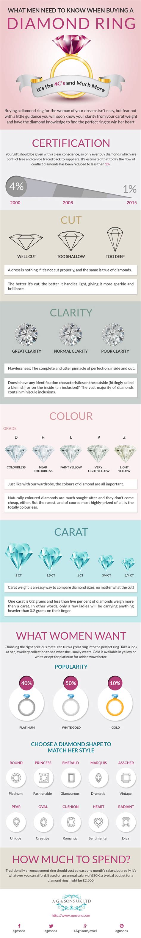 what i need to know to buy a house what men need to know when buying a diamond ring infographic zigverve