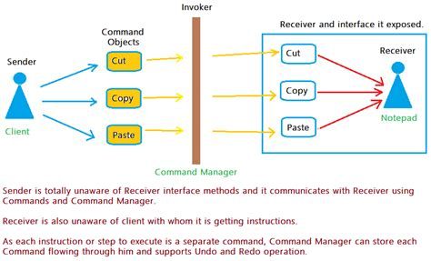 command pattern java web command design pattern javabypatel