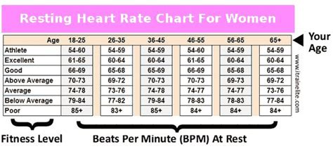 resting rate normal resting pulse rate chart images