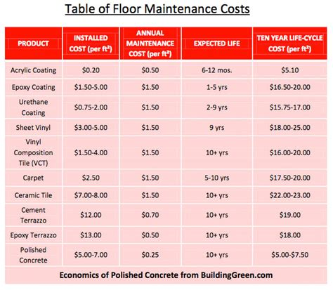 how much does it cost to recarpet a bedroom flooring costs comparison gurus floor