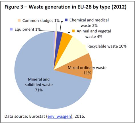 waste generation in eu 28 by type 2012 european