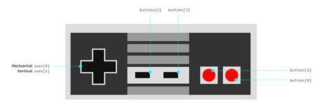 gamepad layout using the gamepad api in web games smashing magazine