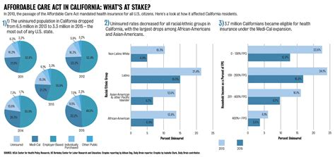 ucla community discuss potential impact ucla community weighs in on impact of possible affordable