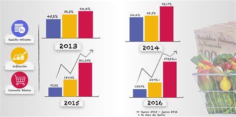 aumento de sueldo para smata 2016 newhairstylesformen2014 com aumento de sueldo 2016 venezuela grafico sueldo aumento