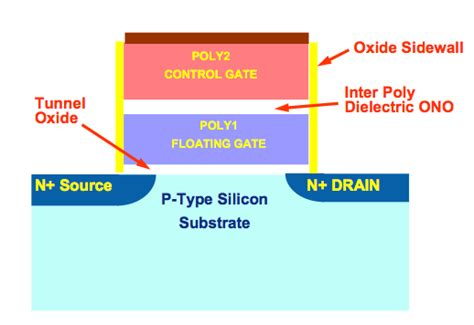 transistor floating gate memory anatomy of ssds linux magazine