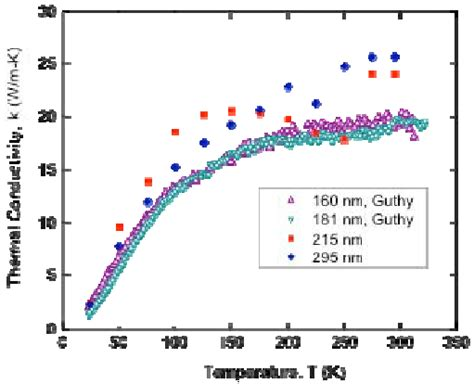 thermal conductivity of diode thermal conductivity of diode 28 images advanced metal composites and heat relationship