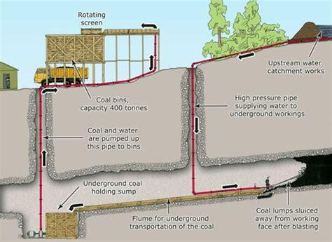 mine diagram hydraulic mining diagram nzhistory new zealand history