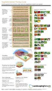 Vegetable Garden Layout Guide This Handy Vegetable Garden Planning Guide From Landscapingnetwork Offers Helpful Tips On