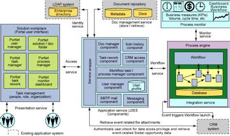 pega architecture diagram pega architecture diagram pega architecture diagram