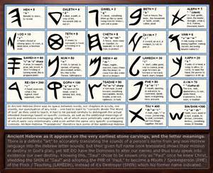 Character Letter Meaning Ancient Hebrew Letter Meanings By Sum1good On Deviantart