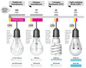led light bulbs vs energy saving how to buy a better lightbulb scientific american