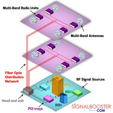 main components  active das distributed antenna system
