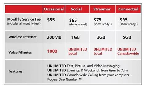rogers new unlimited talk text and options for