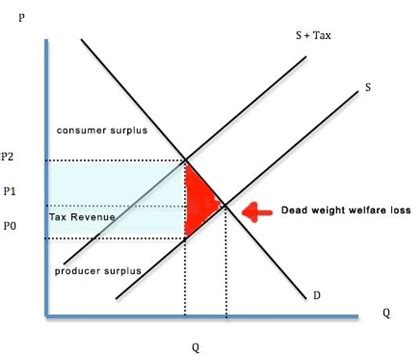 Weight Of Mba by Deadweight Loss Of Taxation Definition Finance