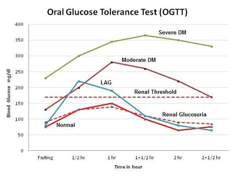 hour glucose test fasting rules diabetestalknet