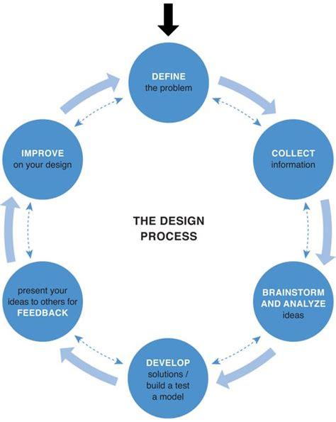 design thinking process exle forget design thinking but not design thinking the facts