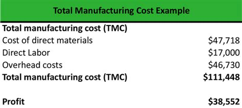 What Is Total Manufacturing Cost Definition Meaning Exle Manufacturing Cost Calculation Template