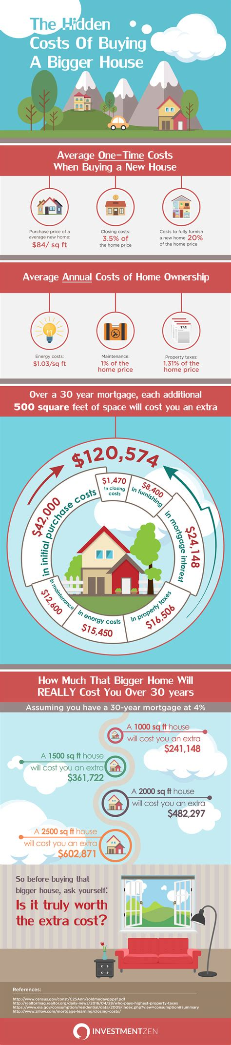 how much are house buying fees how much your house actually costs infographic
