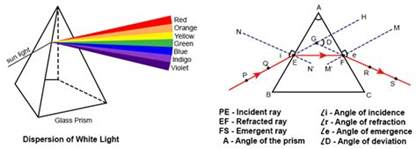 what happens when you run a light image gallery prism refraction
