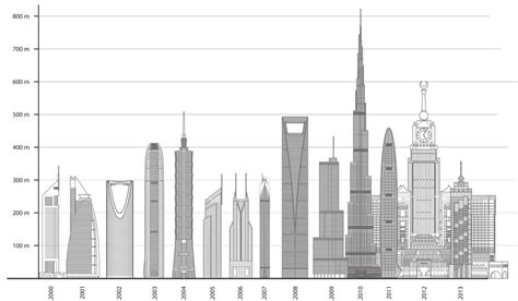 worlds tallest building 2014 infographic world s tallest buildings of 2013 dominated
