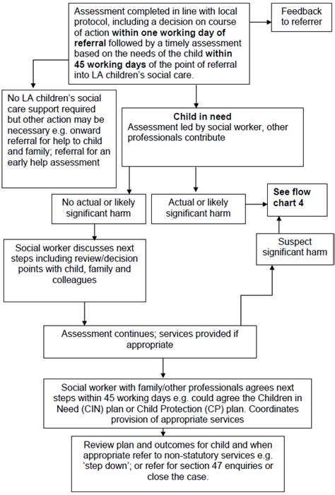 children act 2004 section 10 4 3 flowchart 3 action taken for an assessment of a child