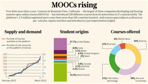demographics and the demand for higher education books open courses aka moocs transform higher