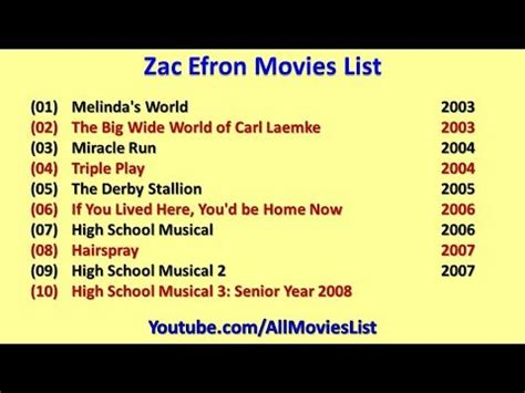 zac efron number zac efron movies list youtube