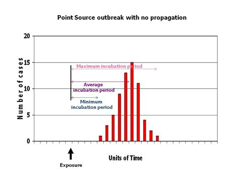 pattern analysis epidemiology image gallery epidemic exle