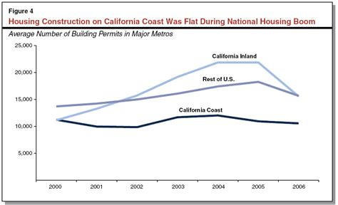 california s coastal cities must build more housing to