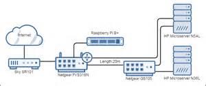 Home Server Network Design Diy Home Server Diyhomeserver Co Uk