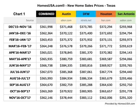 new home sales are up prices sales pace