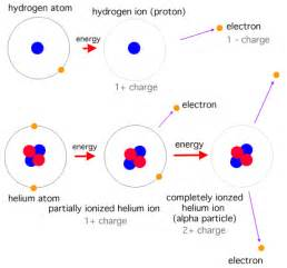 Hydrogen Protons Electrons Scientific Explorer The Sun Part 3 The Sun Is Of Plasma