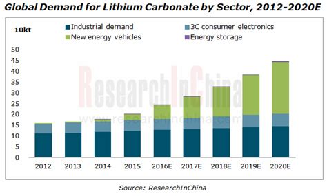pattern energy annual report 2016 global and china lithium carbonate industry report 2016