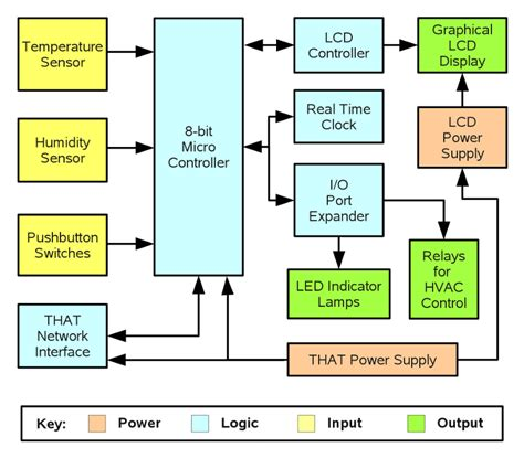 software architecture block diagram how to choose a microcontroller electronic products
